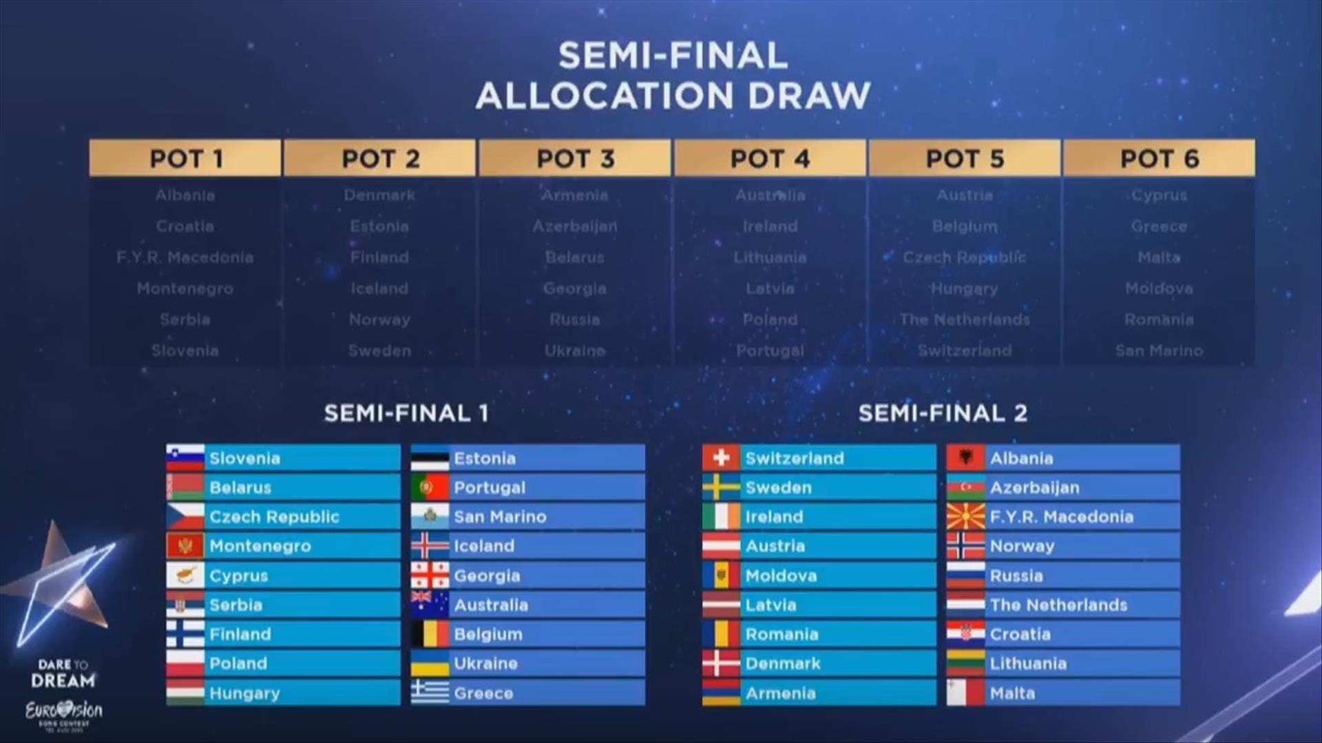 חלוקת המדינות המשתתפות בחצאי הגמר של אירוויזיון 2019