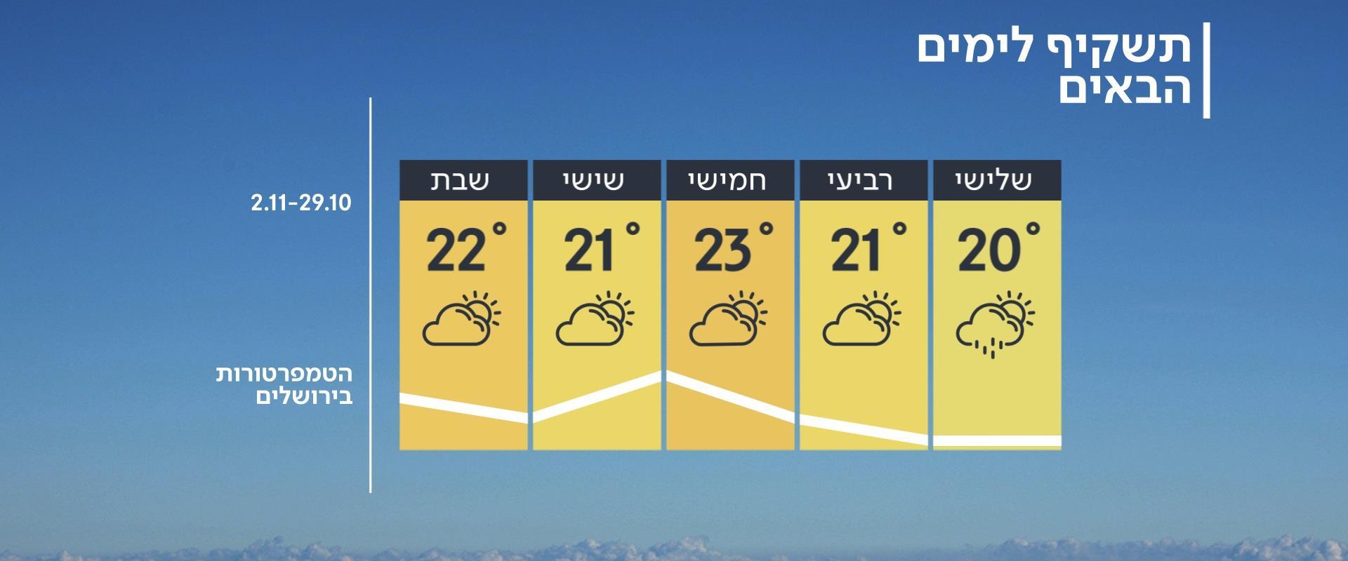תחזית מזג האוויר, 28.10.19