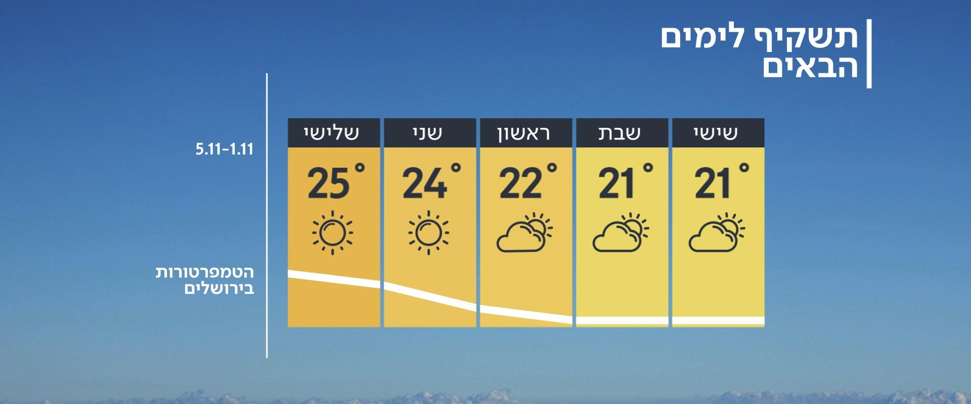 תחזית מזג האוויר, 31.10.19