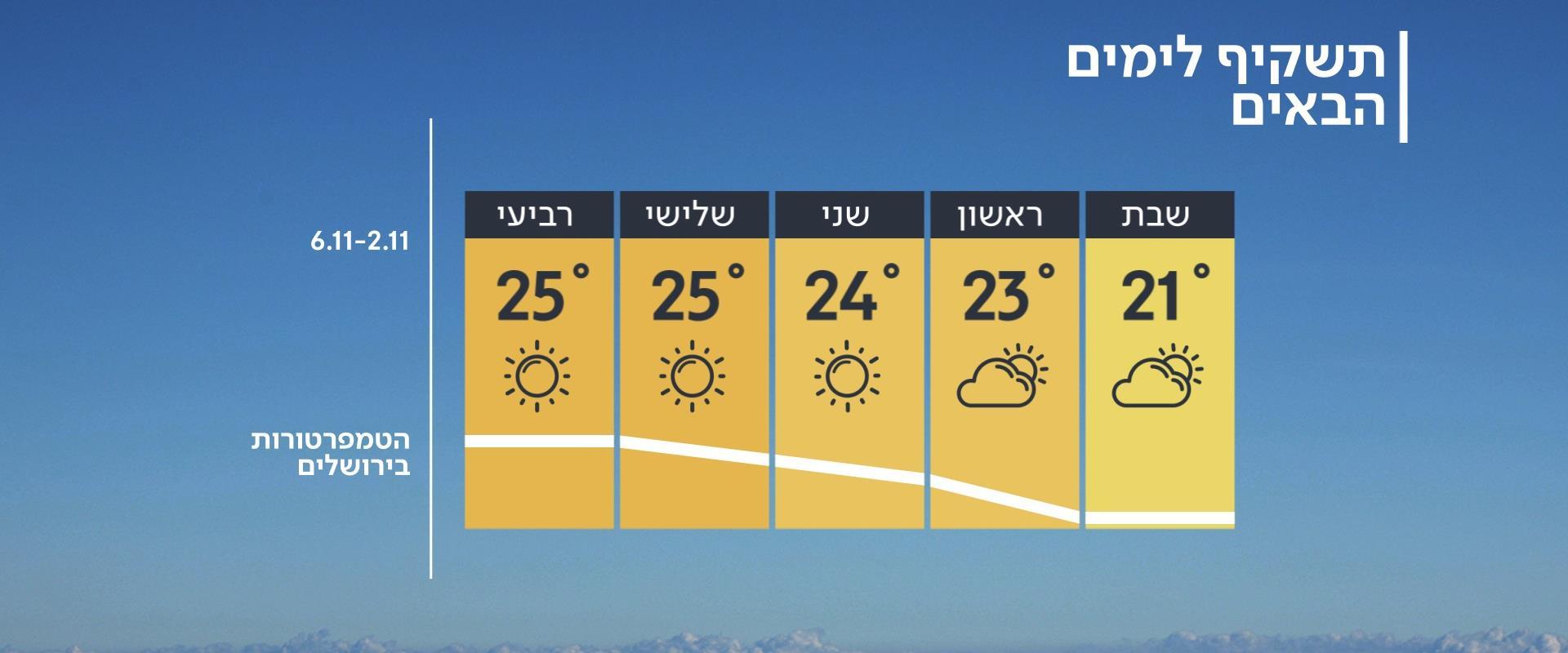 תחזית מזג האוויר, 01.11.19
