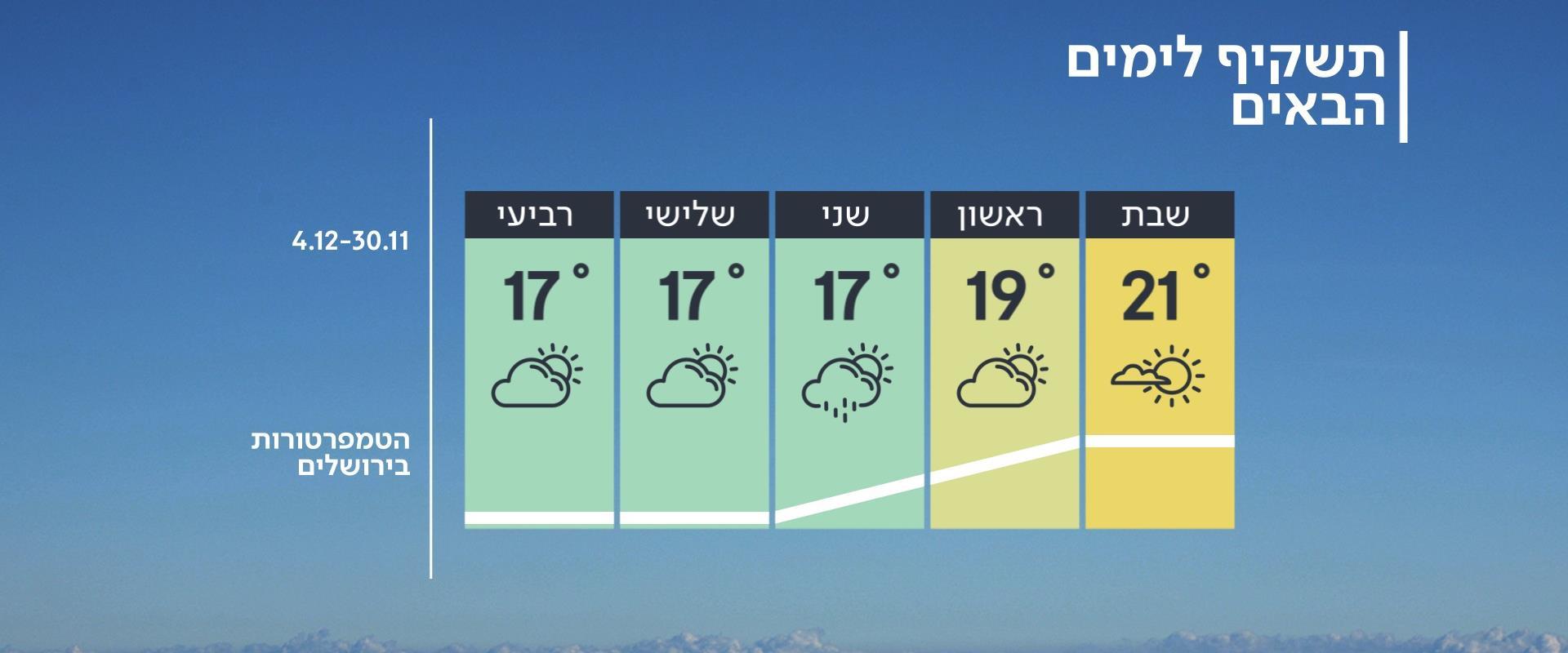 התחזית 29.11.19: ירידה בטמפרטורות וגשם