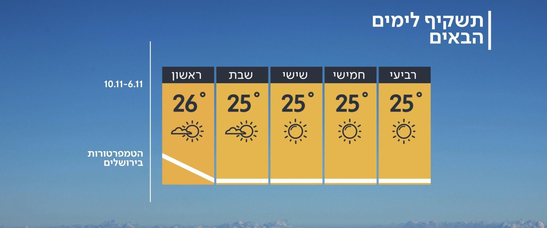 תחזית מזג האוויר, 05.11.19