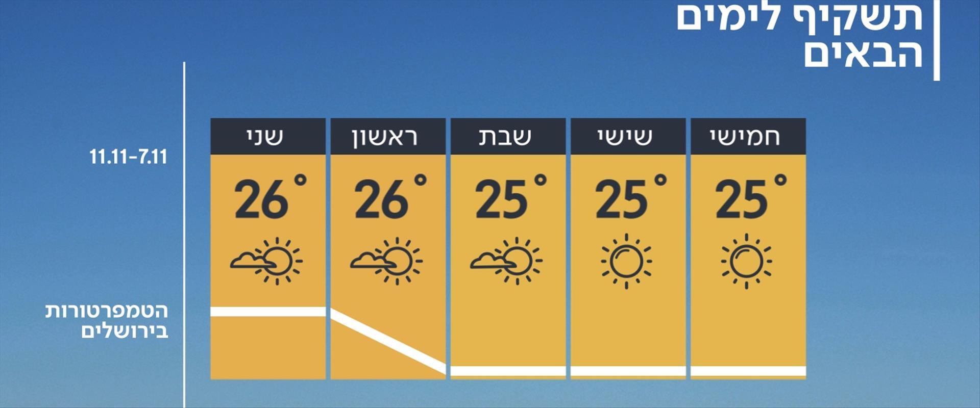 תחזית מזג האוויר, 06.11.19