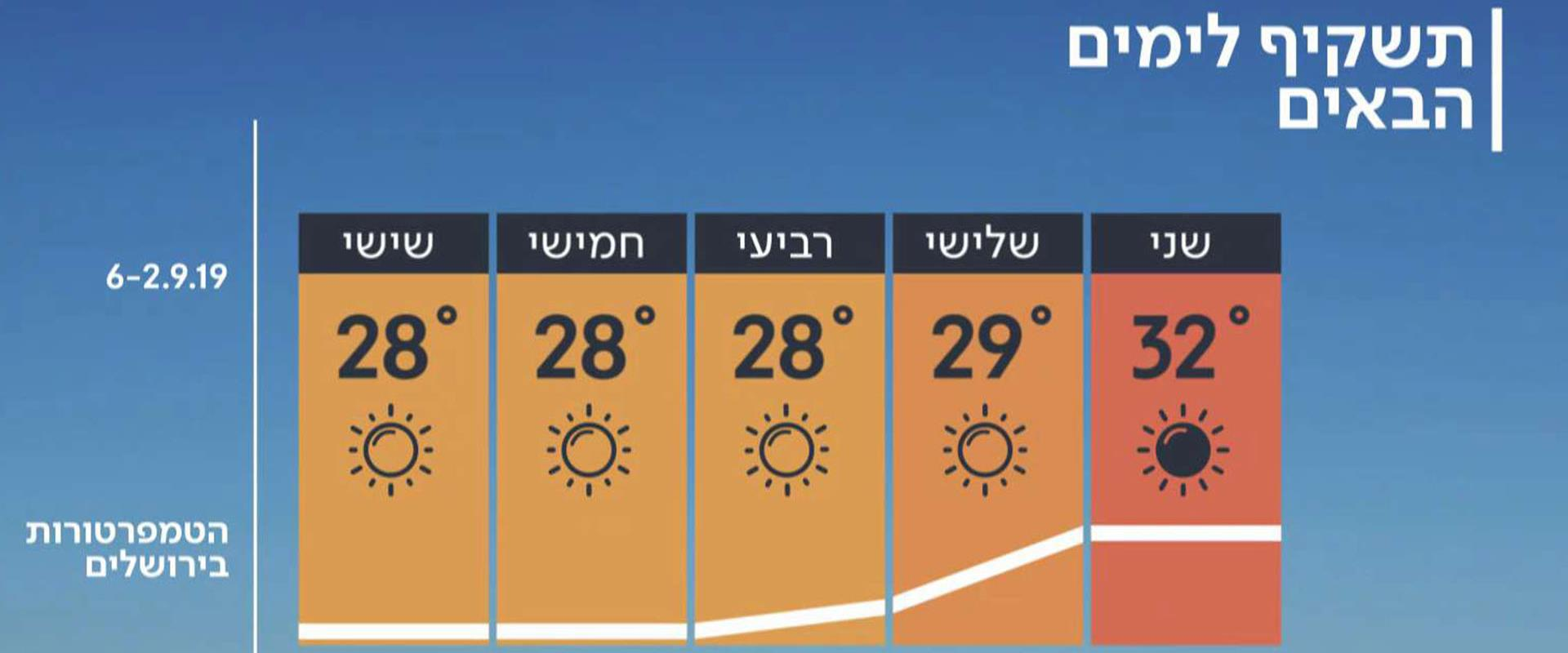 התחזית 01.09.19: ירידה בטמפרטורות