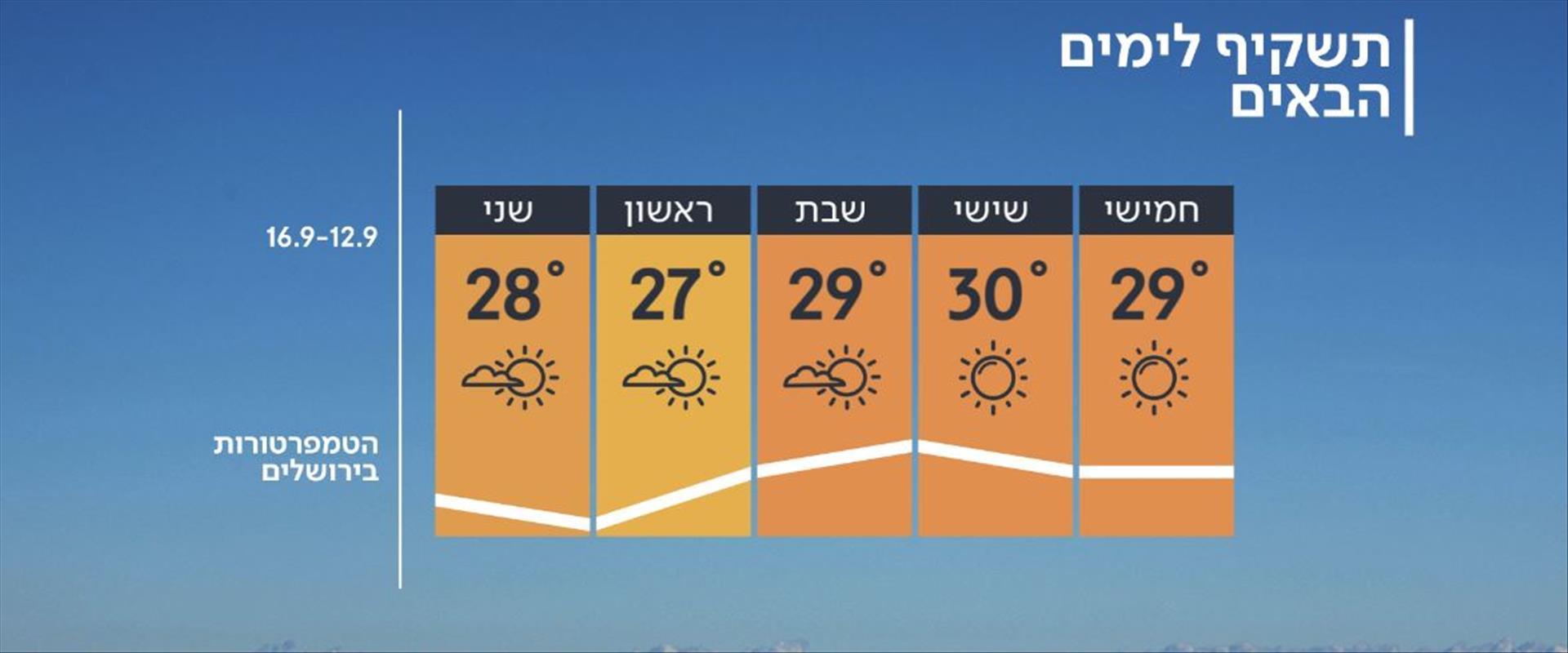תחזית מזג האוויר לימים הקרובים