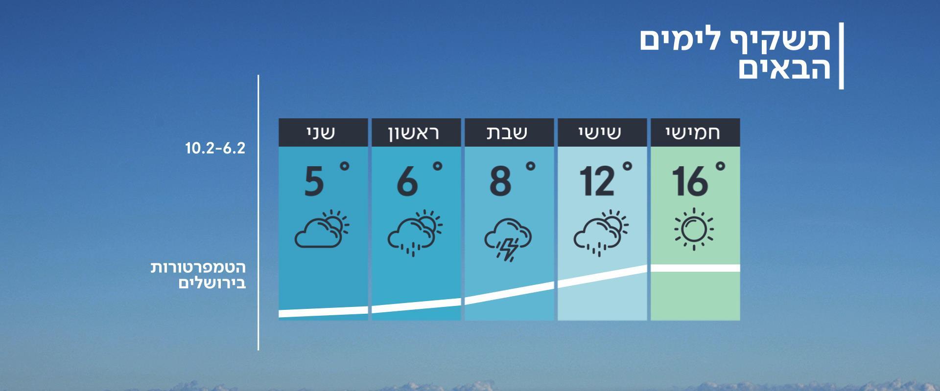 התחזית 05.02: התחממות קלה לקראת גל קור קיצוני