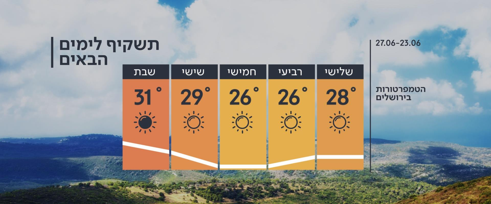 התחזית 23.06.20: ירידה בטמפרטורות, בסוף השבוע - הת