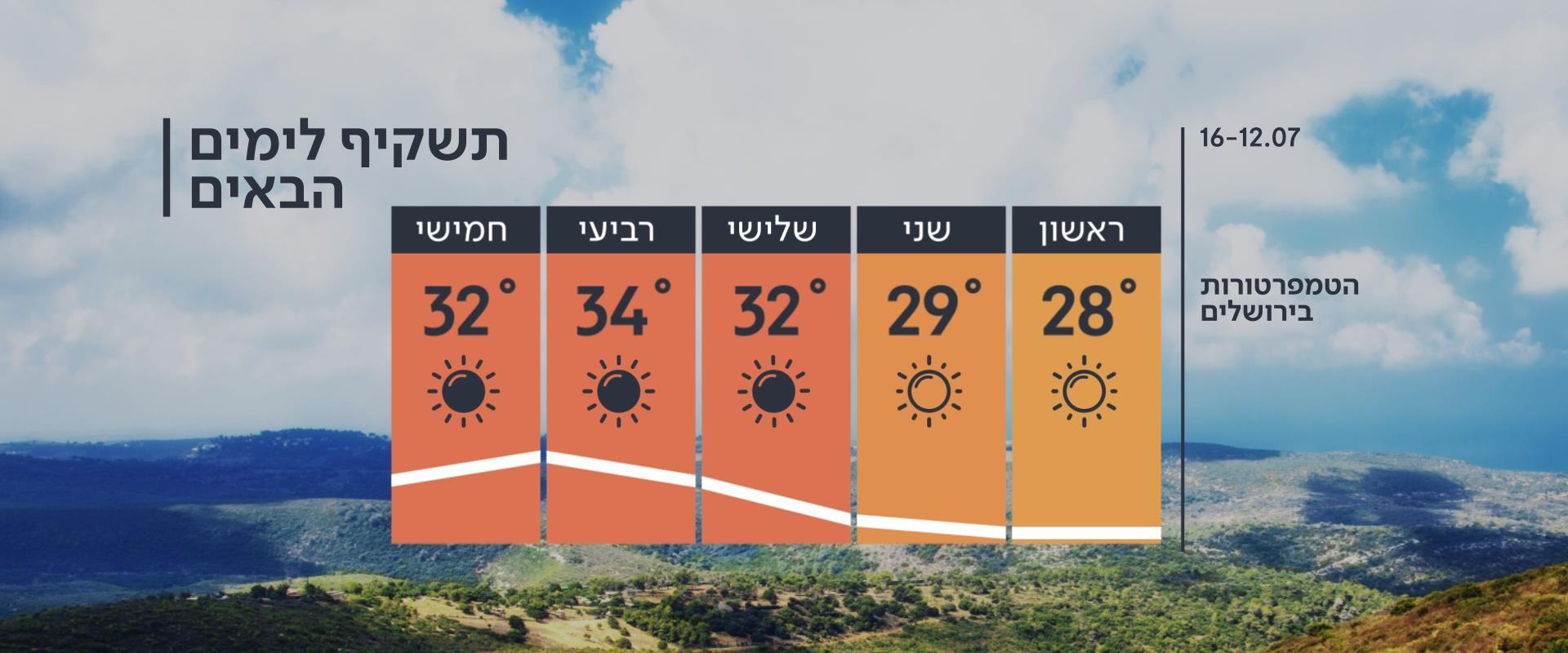 התחזית 11.07.20: פותחים את השבוע בהתחממות קלה