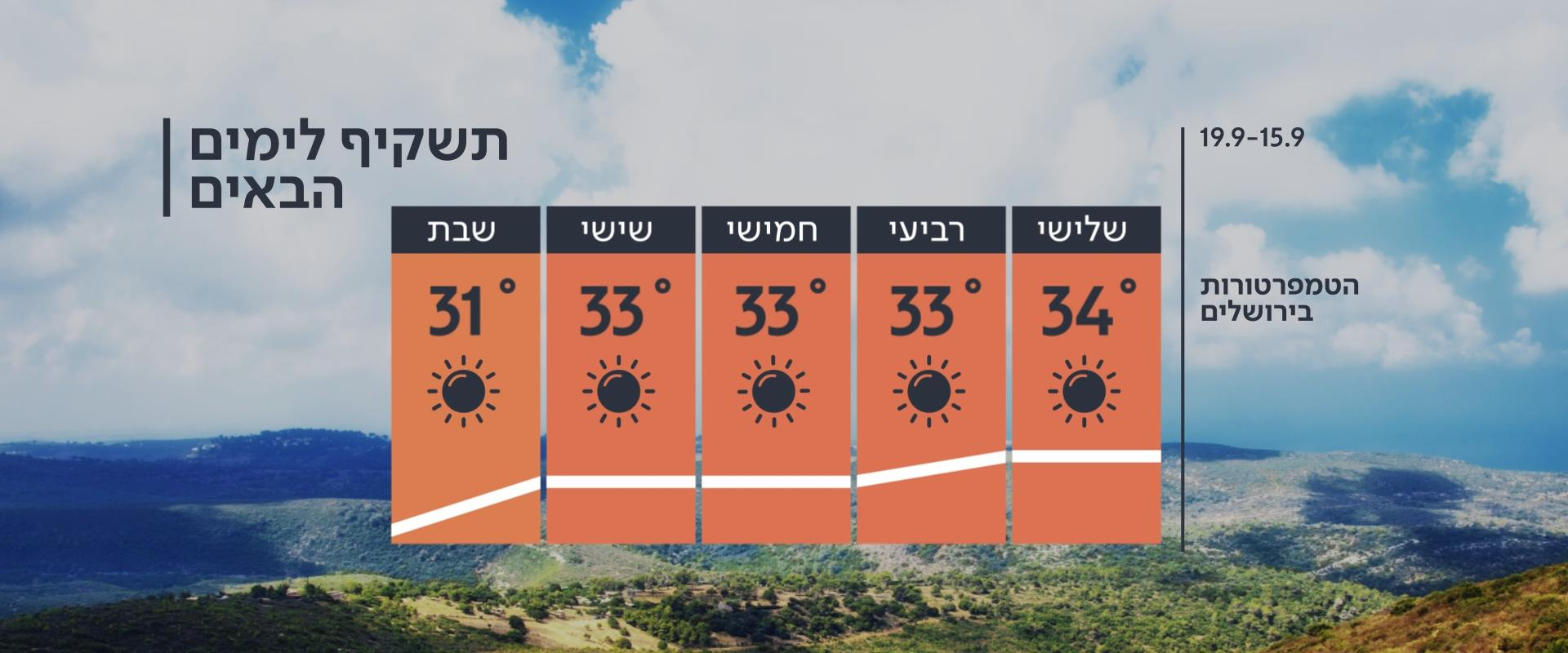 התחזית: עלייה קלה בטמפרטורות