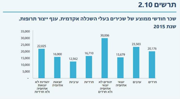 גברים אתיופים מרוויחים הכי מעט בין הגברים בענף ייצור התרופות (צילום מסך מתוך מדד הגיוון 2017)